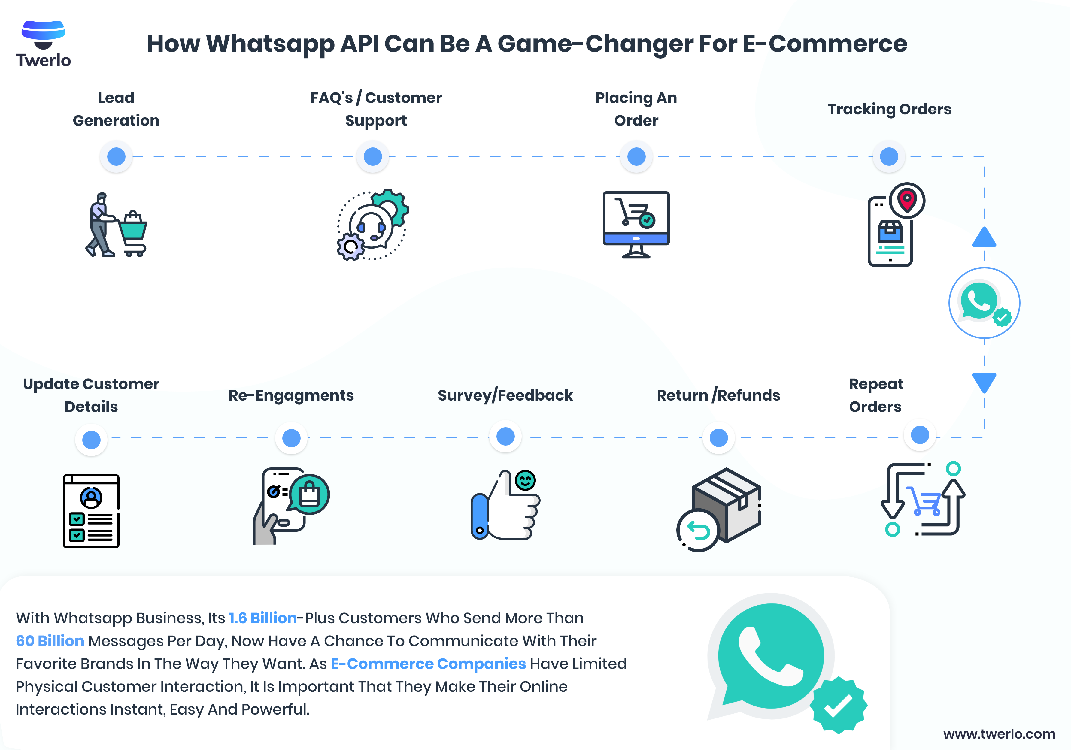 How Whatsapp API Can Be A Game-Changer For E-Commerce